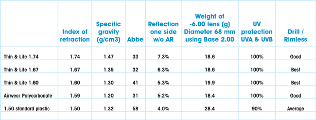 a4db411bd50 Comparison of lens characteristics. Image courtesy of Essilor of America