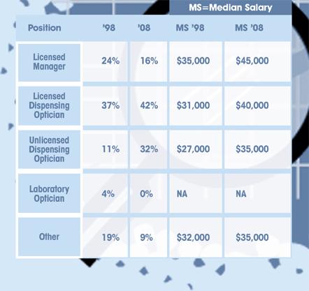 Eyecare Business - Compensation Nation